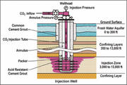 Schematic of an injection well